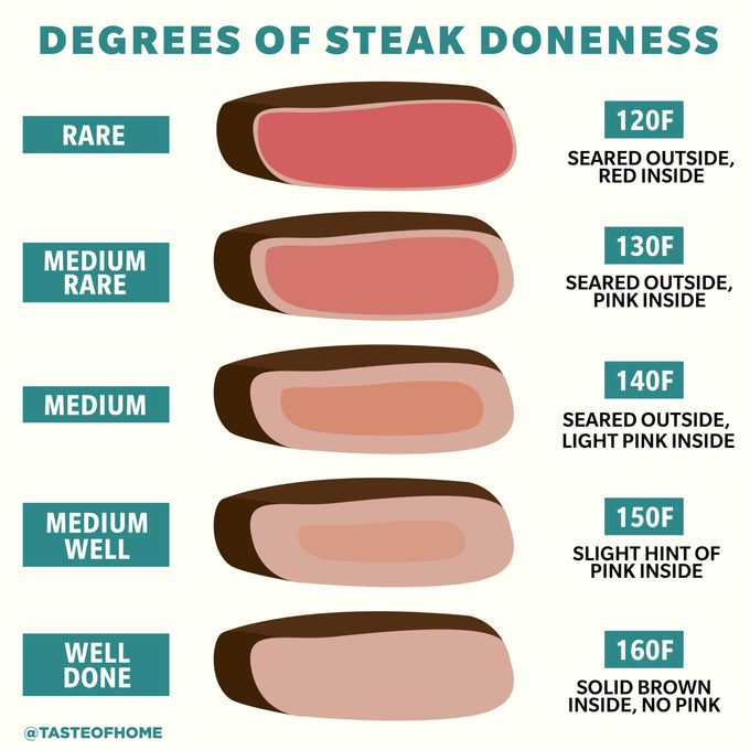 degrees of steak doneness-01