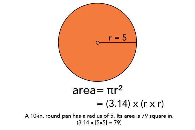 round area pi measurments