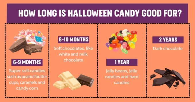How Long does Halloween Candy last chart