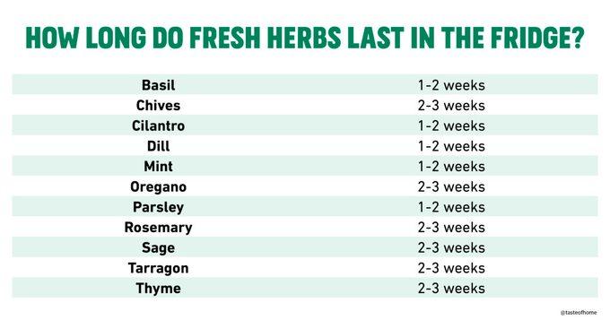 How long do fresh herbs last in the fridge chart