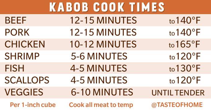 kabob cook times