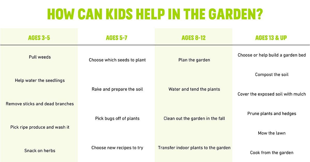 Chart on how kids can help in the garden