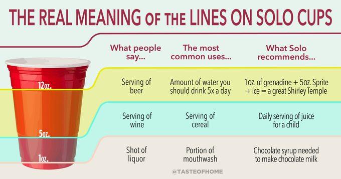 Solo Cup Measurements Graphic